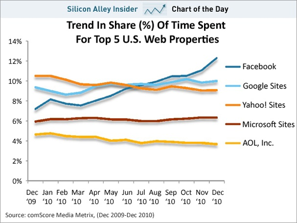 chart-of-the-day-time-spent-on-web-properties-feb-2011