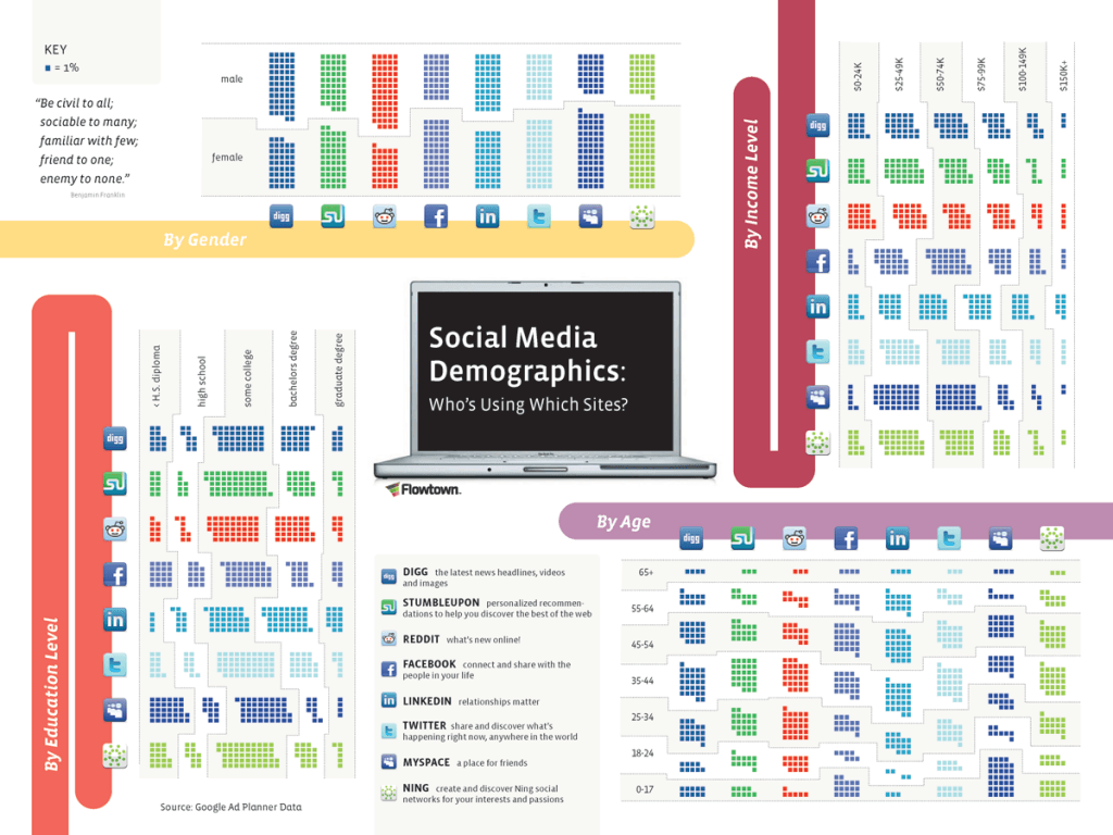social-media-demographics-whos-using-what