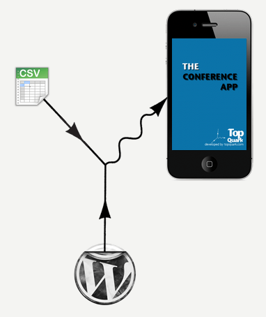 Make Your Event Awesome With The TopQuark Conference App