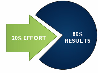 pareto principle graphic 13 Awesome Ways to Sharpen Your Focus