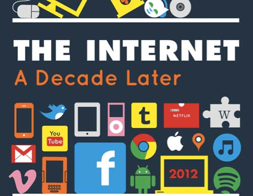 the internet a decade later The Amazing Growth of The Internet from 2002 to 2012