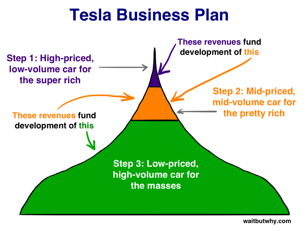 tesla-business-plan