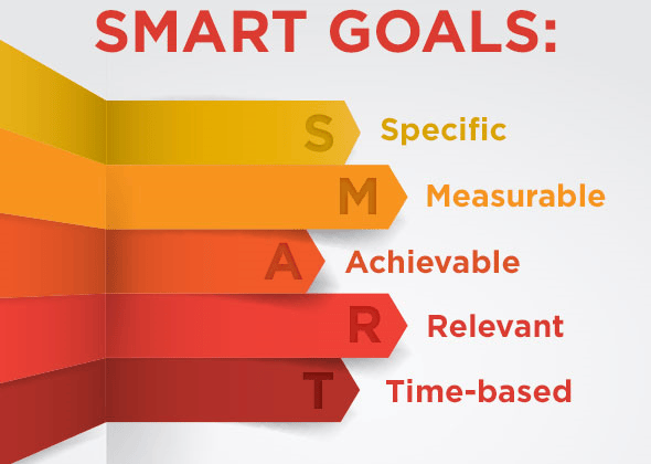 smart goals and plans
